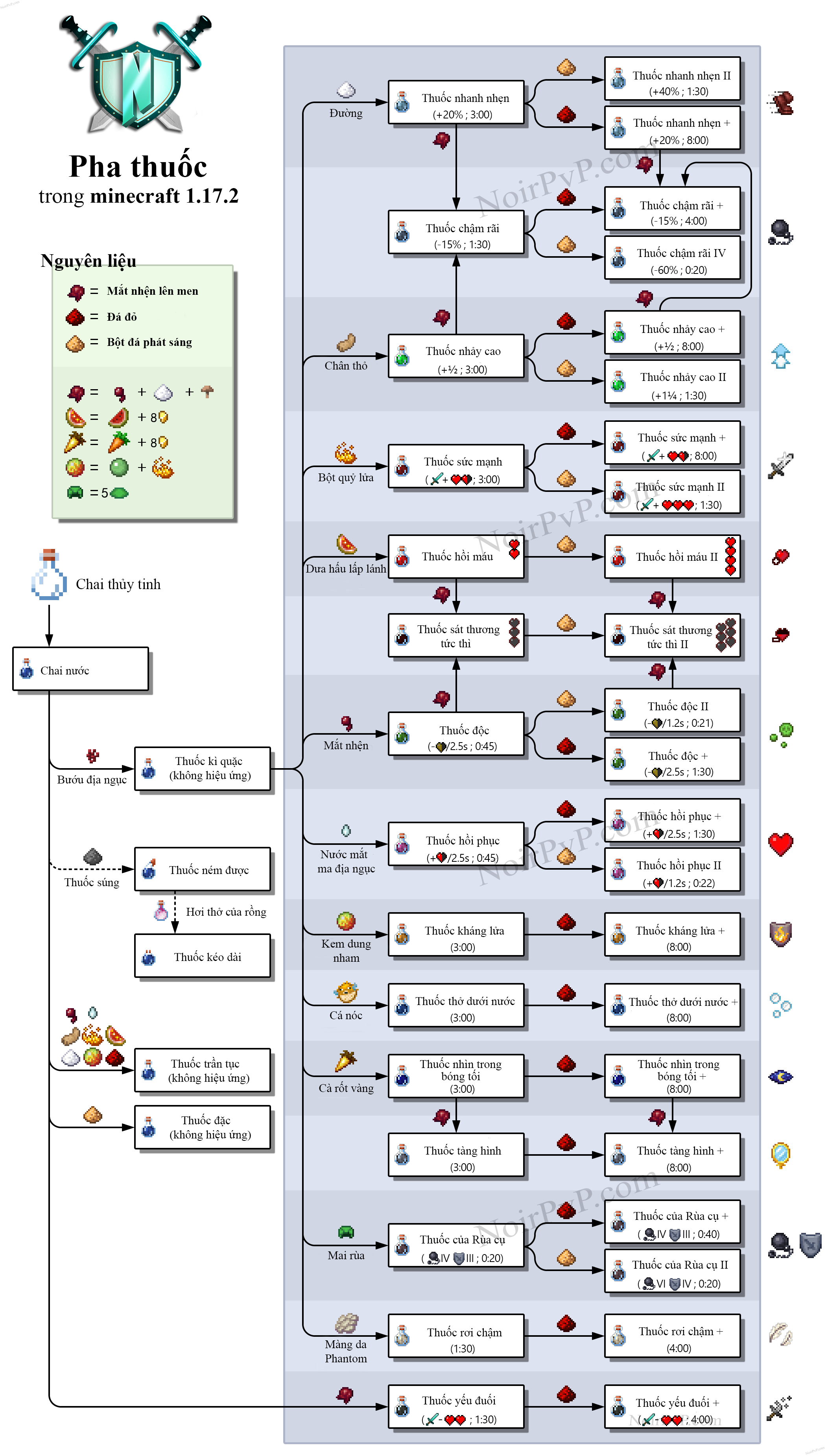 Bảng tổng hợp cách pha chế thuốc trong Minecraft 1.17.2